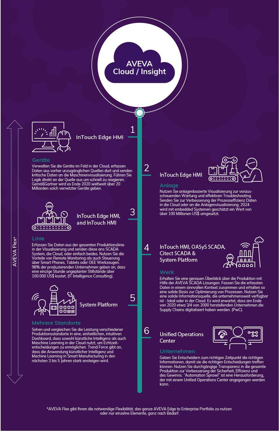 Infographic AVEVA Edge to Enterprise